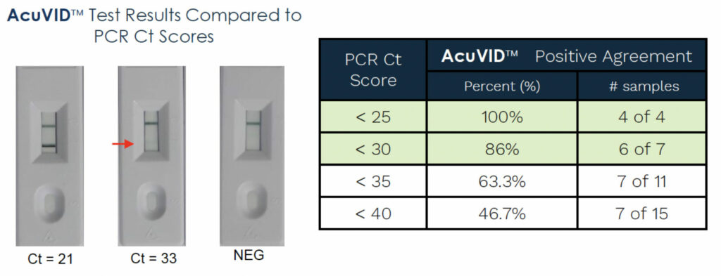 Acuvid Test Results